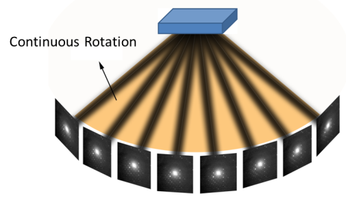 Figure 1. Continuous Rotation Data Collection
